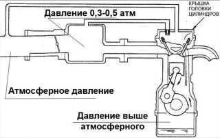Патрубки вентиляции картерных газов