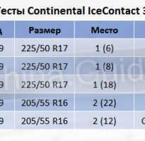 Рейтинг зимних шипованных шин 2020 2020 r15