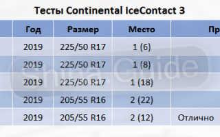 Рейтинг зимней нешипованной резины 2020 за рулем