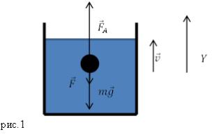 Основная единица измерения вязкости в си