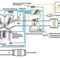 Давление в системе питания инжекторного двигателя
