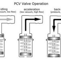 Замена клапана вентиляции картерных газов