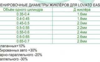 Схема подключения газового редуктора ловато